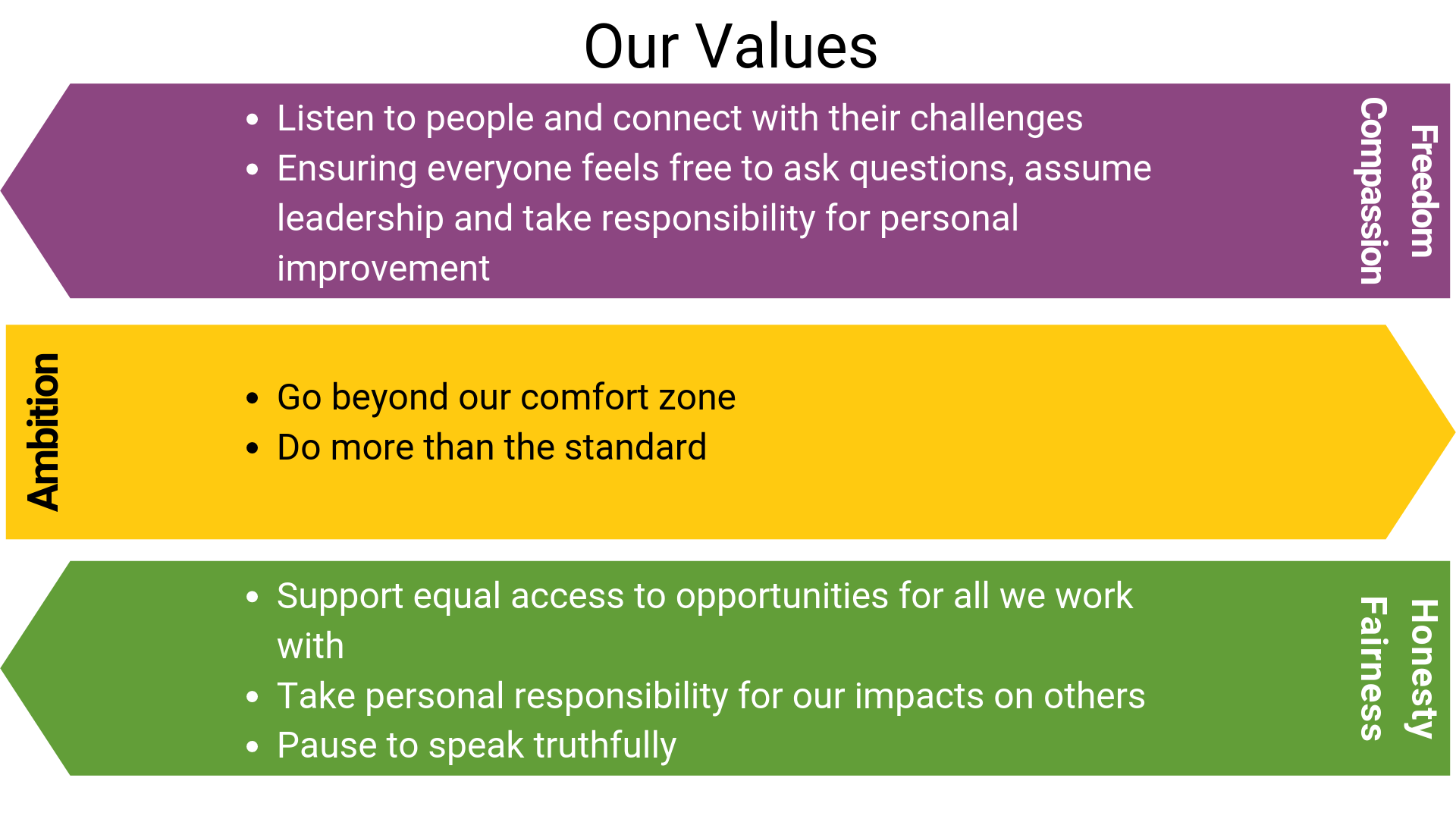 Overview of our values of Freedom, Compassion, Ambition, Honesty and Fairness