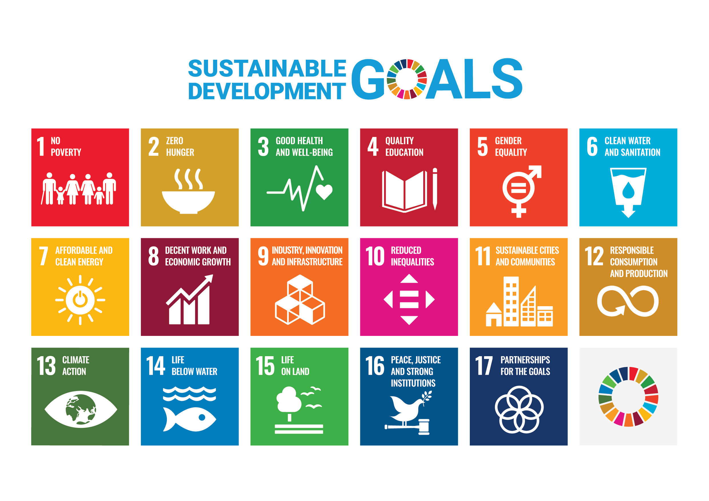 A poster showing all of the sustainable development goals.