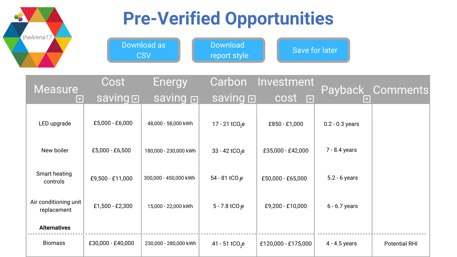 Image showing you pre-verified opportunities and their savings, including things like smart heating controls or a new boiler