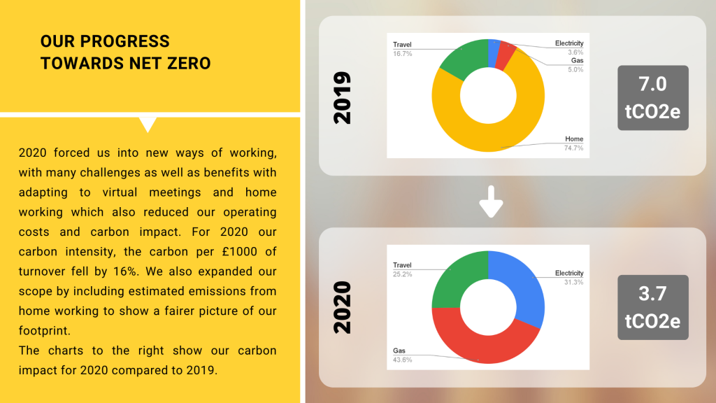 Our Progress towards Net Zero - in terms of our performance, moving to working from home has reduced our carbon impact from 7 tCO2e in 2019 to 3.7 tCO2e.