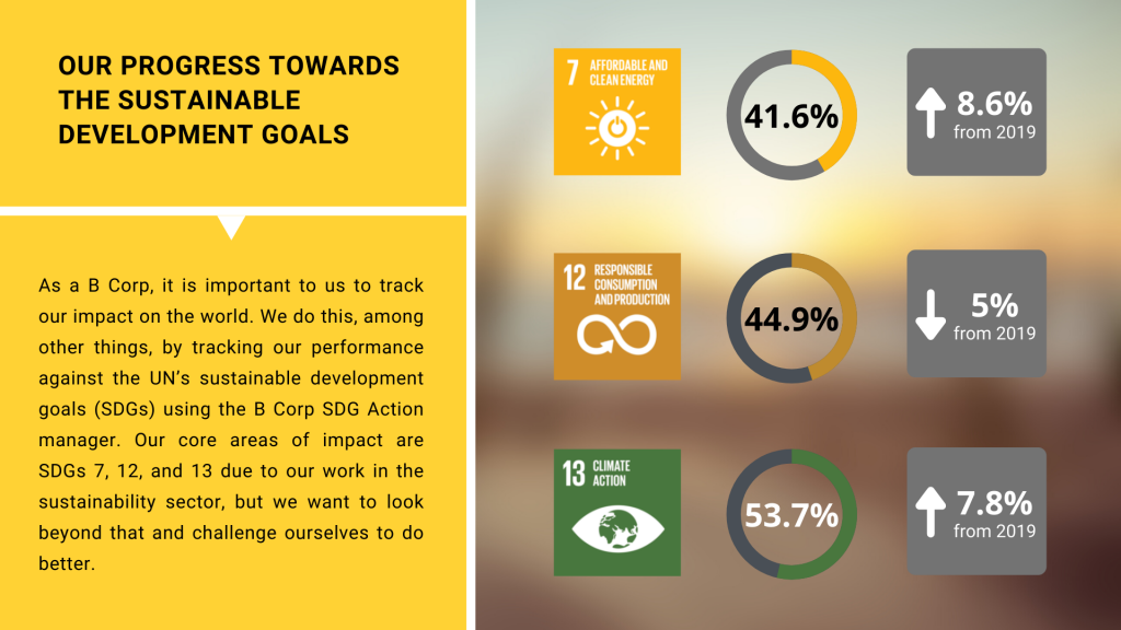 Our progress towards our sustainable development goals - our three most impactful SDGs are 7, 12, and 13 due to the nature of our work. We are continuing to do well in these, but we want to challenge ourselves to look beyond them to areas we can improve on.
