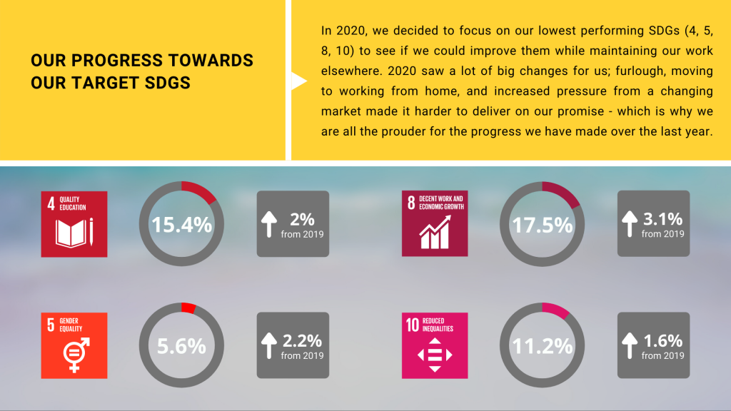 Our progress towards our target SDGs - Last year, we chose SDGs 4, 5, 8 and 10 as our target SDGs; in 2020, we have managed to improve our score in each of them despite the additional challenges of the year.